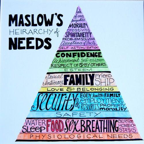 maslow-piramis-en