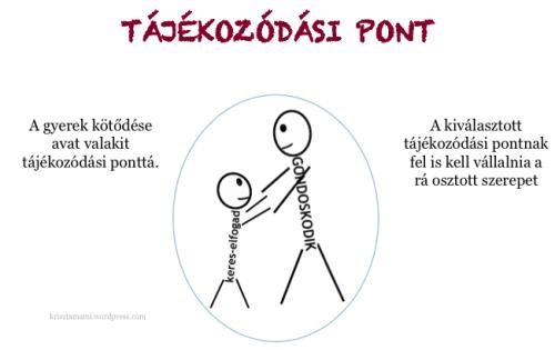tajekozodasi-pont